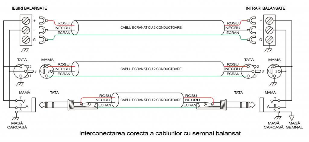 Interconectarea corecta a cablurilor pentru semnal balansat