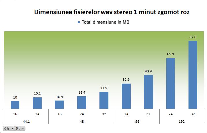 tabel marimea fisierelor in raport cu rezolutia audio wav stereo